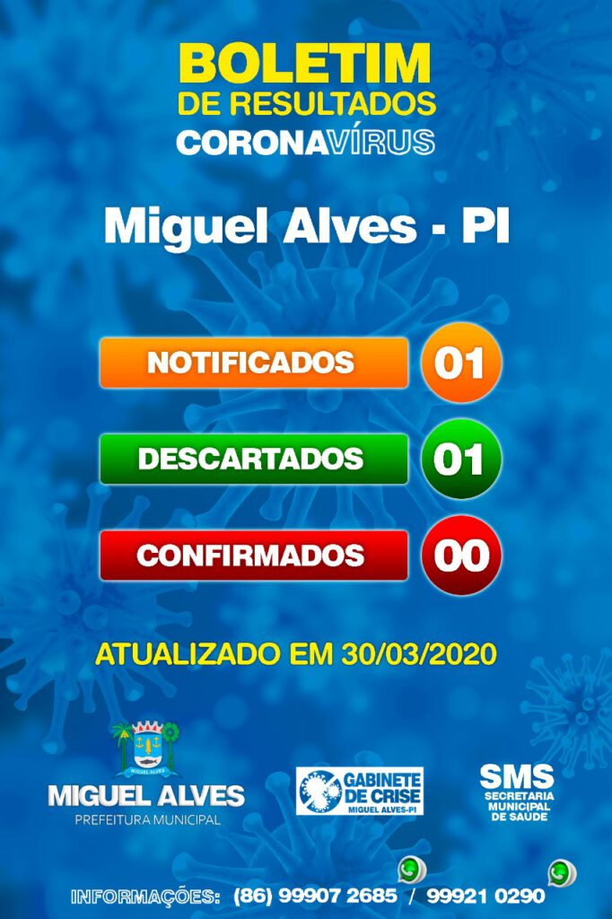 Situação da COVID-19 em Miguel Alves